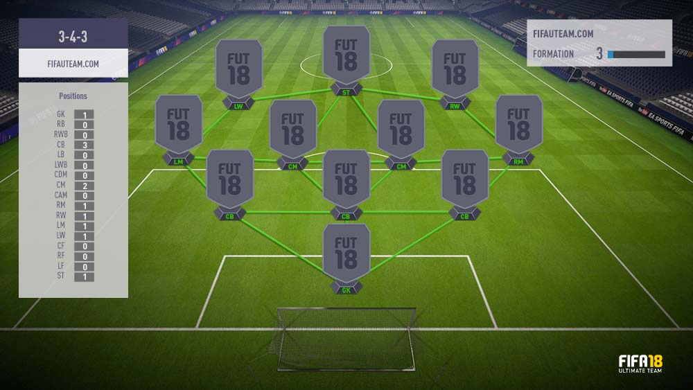 4-3-1-2 formation guide