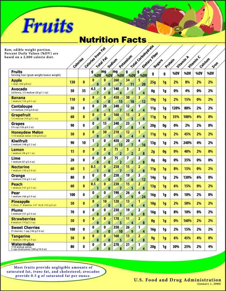 us food guide for fruit and veg