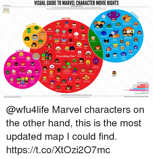 visual guide to marvel character rights